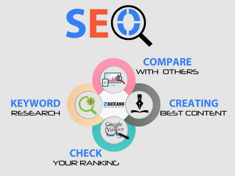 How the Use of SEO Gears Up Your Online Business?